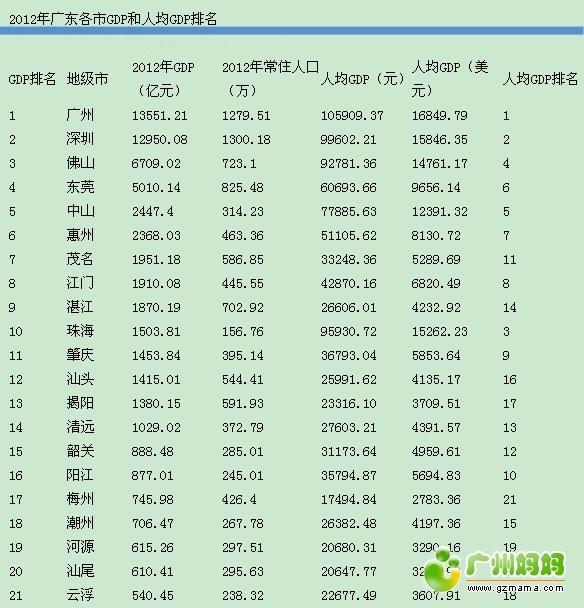 2012年广东各市GDP和人均GDP排名